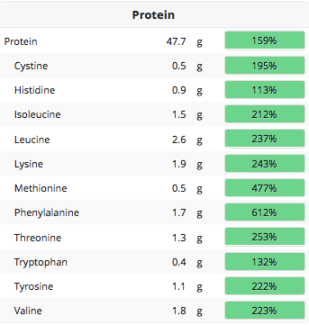 protein-numbers